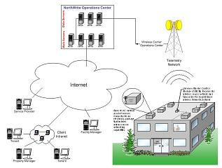 Wireless network diagram.
